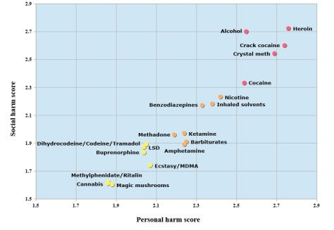 Drug Harm Graph